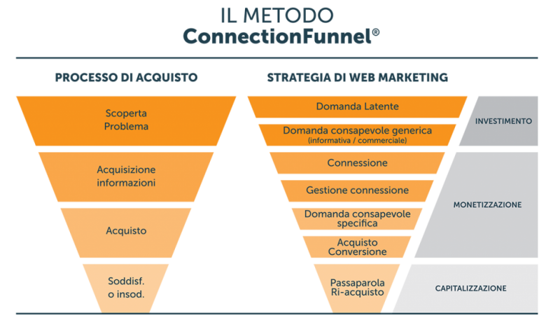 Metodo Connection Funnel